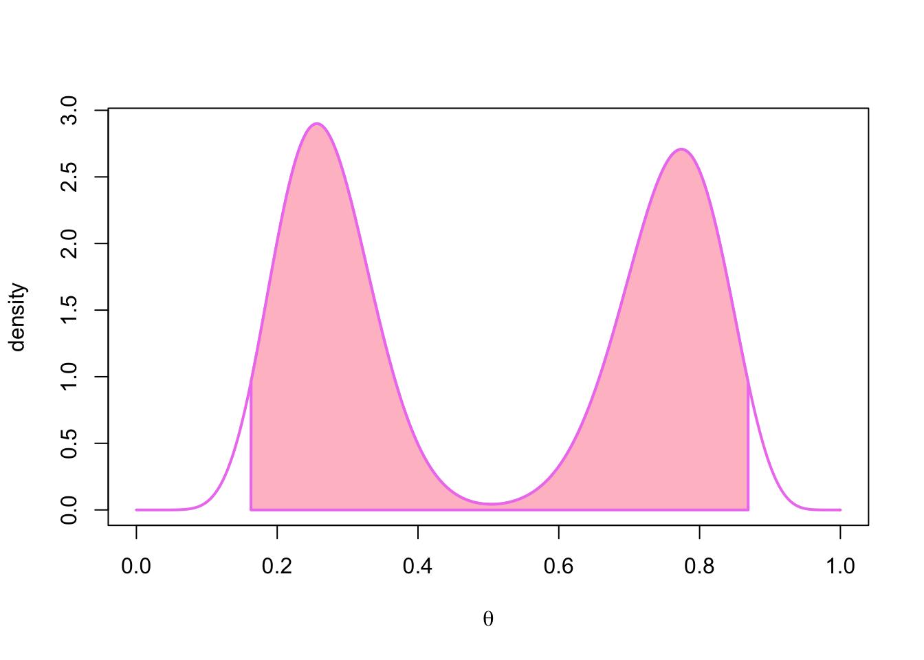 Chapter 3 Summarizing the posterior distribution   Bayesian